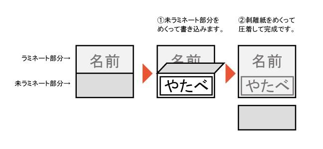 ハーフラミネートラベル_説明図